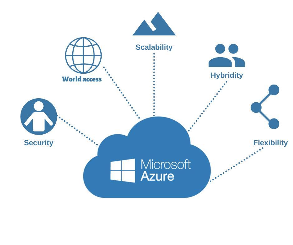 Azure — Cloud computing platform