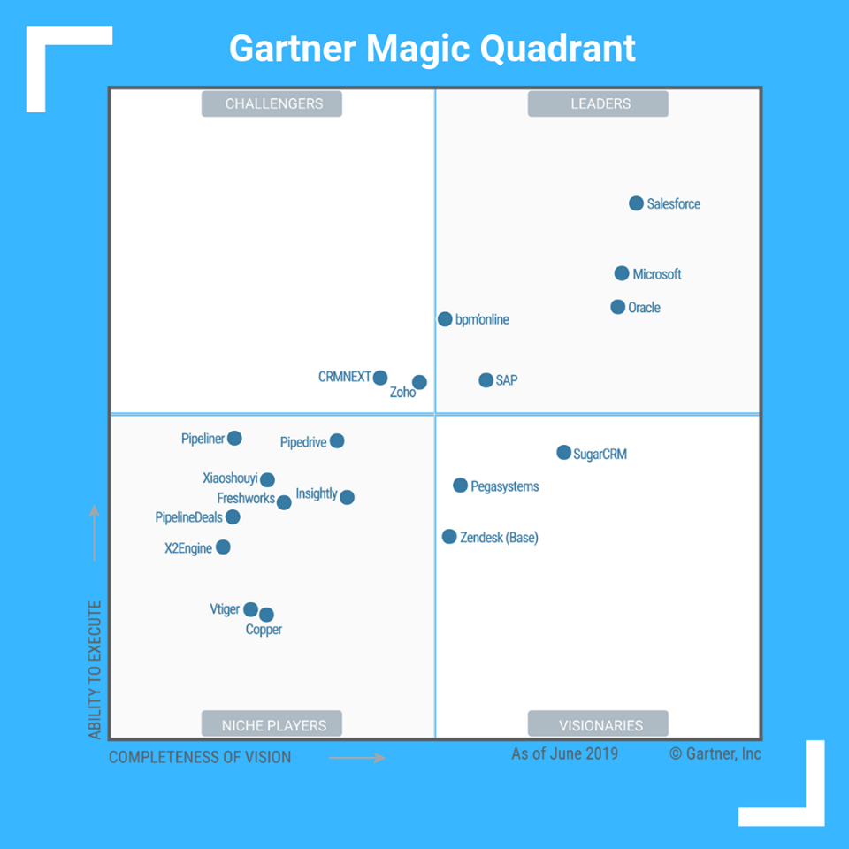 Microsoft remains in the Leaders quadrant
