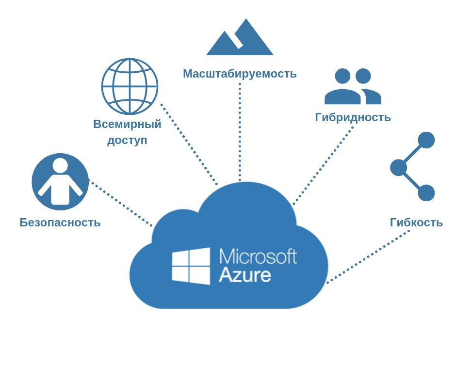 AZURE — Платформа облачных вычислений