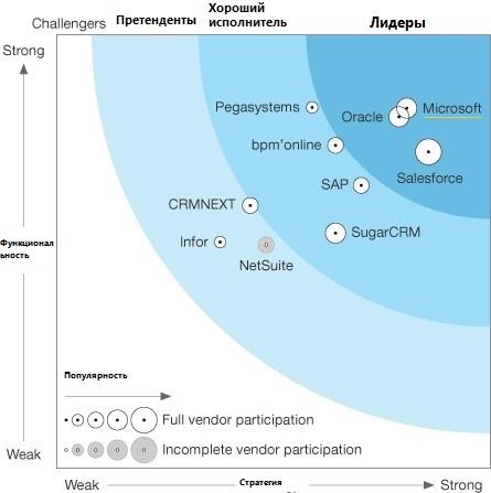Microsoft Dynamics 365 — лидер согласно Forrester Research