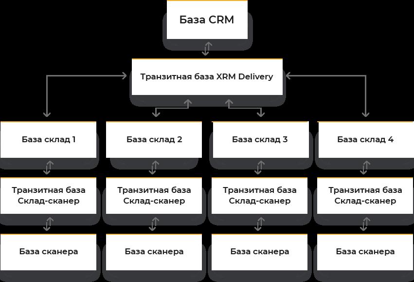 Предложенное решение: Система XRM® Delivery
