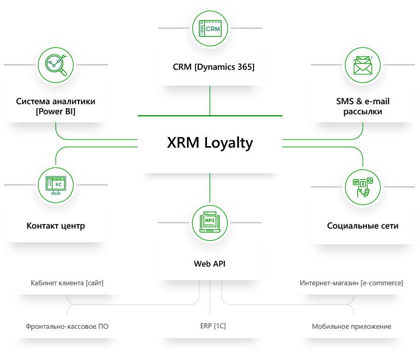 Предложенное решение: Система XRM® Loyalty