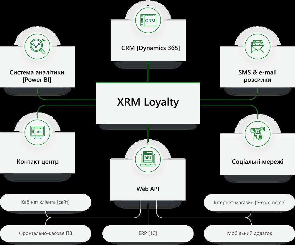 Запропоноване рішення: Система XRM® Loyalty