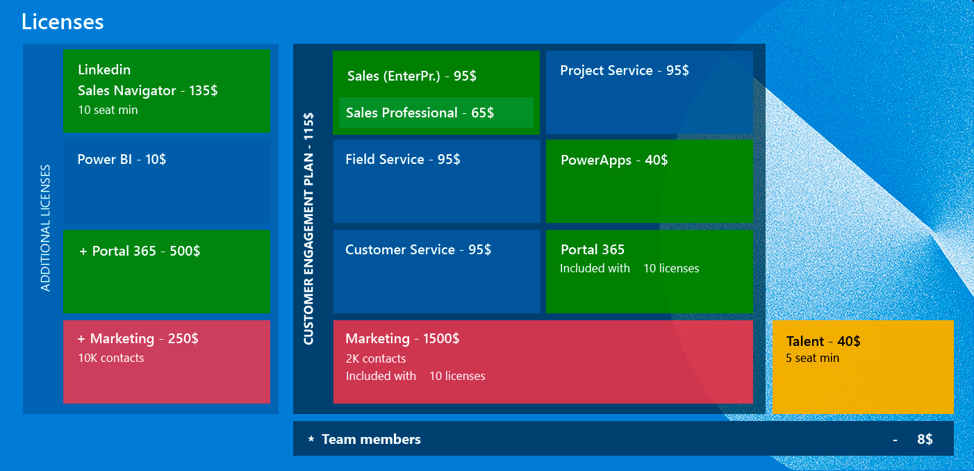 Prices for licenses Microsoft Dynamics 365