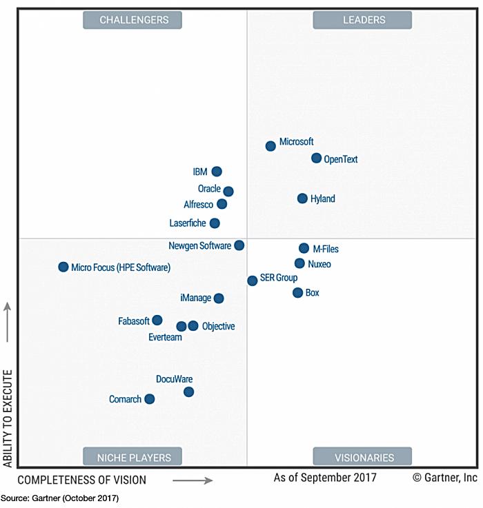 Microsoft SharePoint — лидер в Магическом квадранте Gartner в области платформ контент-сервисов