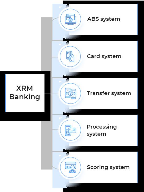 XRM Banking Scheme