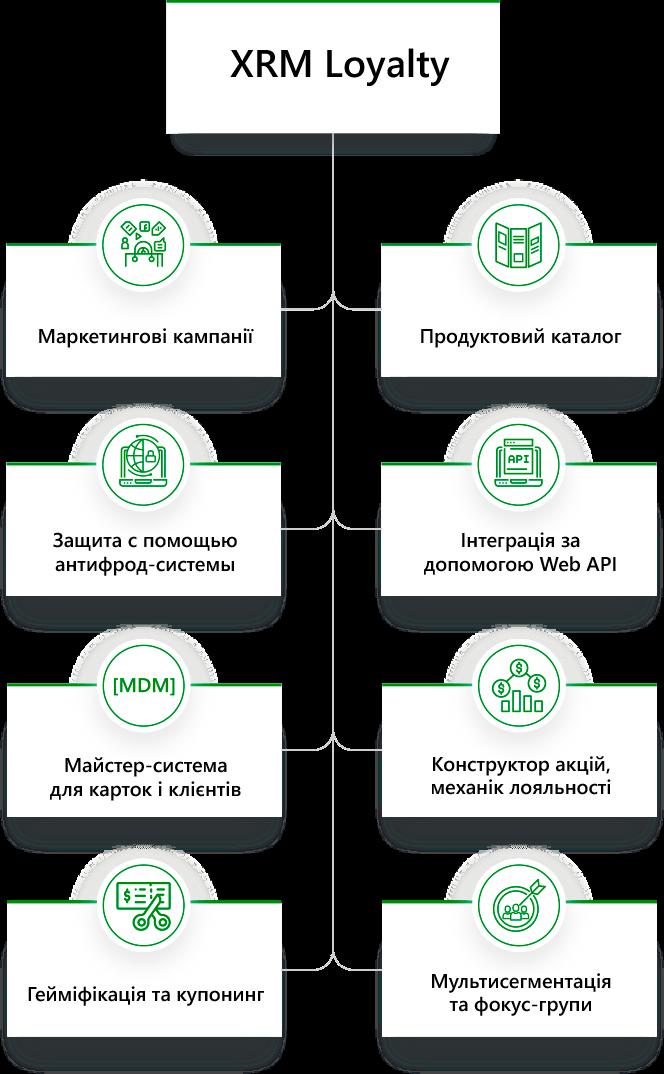 Схема XRM Banking
